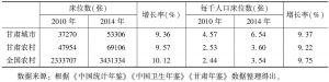 表4 医疗卫生机构床位数变化情况