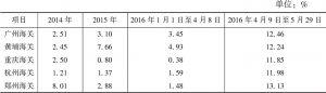 表3 部分试点关区跨境电商平均进口税率