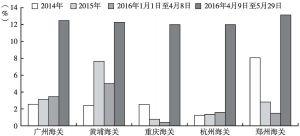 图4 部分试点关区跨境电商平均进口税率