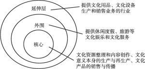 图3 文化产业的层级