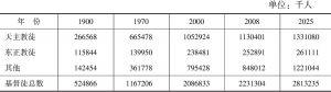 表2 主要基督宗教团体的人口比例