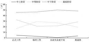 图8 居民工作状态与其社会阶层认同的相关性