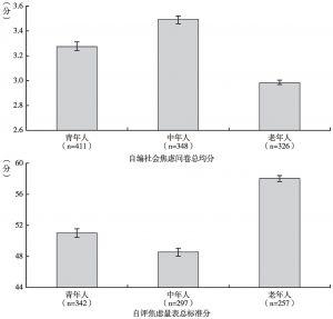 图5 不同年龄群体的社会焦虑和自评焦虑比较