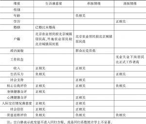 表10 北京居民主观幸福感各维度及影响因素