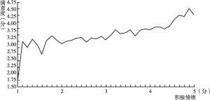 图11 情绪水平与人际关系满意度认知关系
