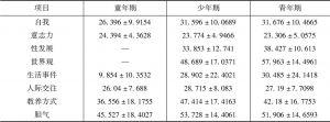 表6 WMPI各阶段、分量表评分情况( )