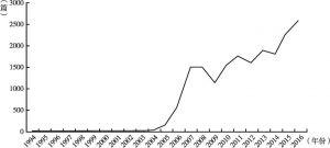 图7-1 1994~2016年关于留守儿童发文数量趋势