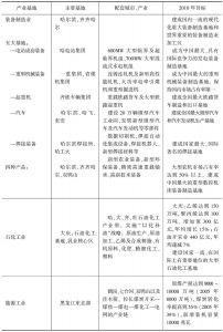 表6-7 黑龙江省建设六大基地