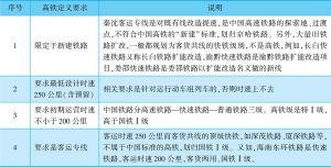 表1-3 高速铁路定义要求及说明
