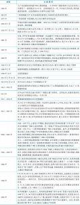 表2-1 1949年前中国铁路大事记