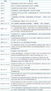 表2-2 1949年后新中国铁路大事记