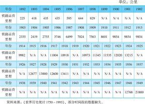 表2-3 1892~1949年中国铁路运营里程