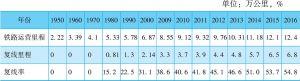 表2-5 中国历年铁路运营里程、复线里程以及复线率