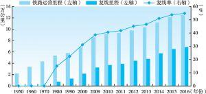 图2-3 1950~2016年中国铁路运营里程、复线里程以及复线率