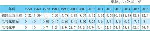 表2-6 中国历年铁路运营里程、电气化里程及电气化率