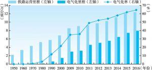 图2-4 1950~2016年中国铁路运营里程、电气化里程以及电气化率