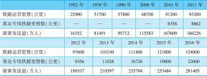 表2-7 1952~2016年中国铁路运营里程与旅客发送量