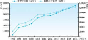 图2-5 1952~2016年中国铁路运营里程与旅客发送量