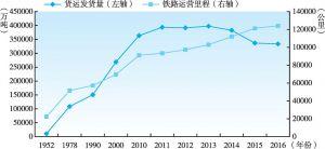 图2-6 1952~2016年中国铁路运营里程与货运发货量