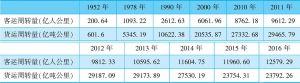 表2-9 1952~2016年中国铁路客运周转量与货运周转量