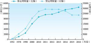 图2-7 1952~2016年中国铁路客运周转量与货运周转量