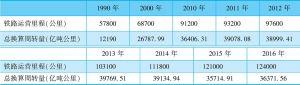 表2-10 1990~2016年中国铁路营业里程与总换算周转量