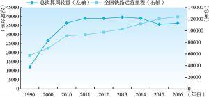 图2-8 1990~2016年中国铁路运营里程与客运货运总换算周转量