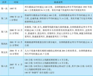 表2-14 中国铁路提速大事记