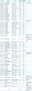 表2-15 中国高速铁路运营线路统计