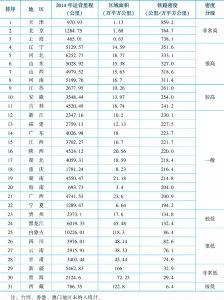 表3-1 中国各省域铁路密度(按面积计算)