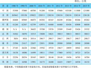 表3-3 世界主要国家铁路里程数