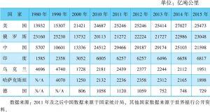 表3-5 世界主要国家铁路货运周转量