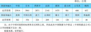 表3-6 2016年世界高铁运营里程