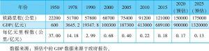 表3-14 新中国铁路里程与GDP比较