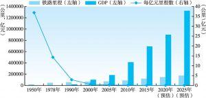 图3-7 新中国铁路里程与GDP比较