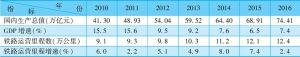 表3-15 2010~2016年铁路运营里程及增速与国内生产总值及增速