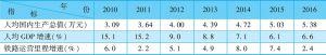 表3-16 2010~2016年铁路运营里程与人均国内生产总值