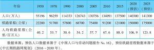 表3-17 新中国铁路里程与人口变化