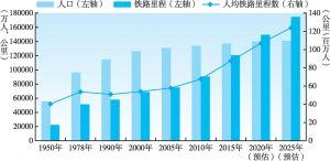 图3-11 新中国铁路里程与人口变化