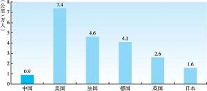 图3-15 中国与部分发达国家铁路网密度(按人口)