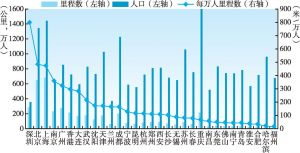 图3-17 中国城轨里程与城市人口对比关系