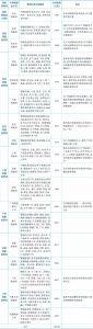 表3-21 中国铁路管理机构