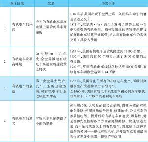 表5-4 有轨电车发展历程
