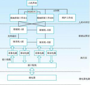 图6-5 计算机联锁设备分层结构及连接关系