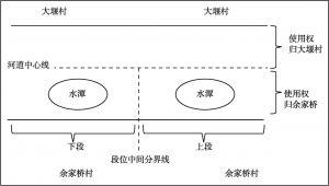 图2-3 九道河河道中水潭挖掘点