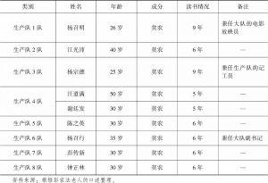 """表6-6 集体化时期""""青桥大队""""的各个生产队队长情况"""