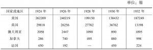 表5 乌龙茶的输出地区与数量(1924~1932年)