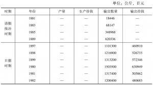 表6 包种茶输出数量统计(1881~1964年)