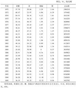 表15 清末台湾主要输出商品之金额及在外销总金额中所占比例(1872~1895年)