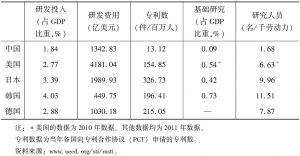 表2-1 各国技术创新指标